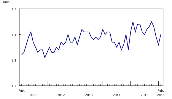 Chart 3 : The inventory-to-sales ratio increases