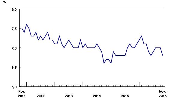 graphique linéaire simple&8211;Graphique2, de novembre 2011 à novembre 2016