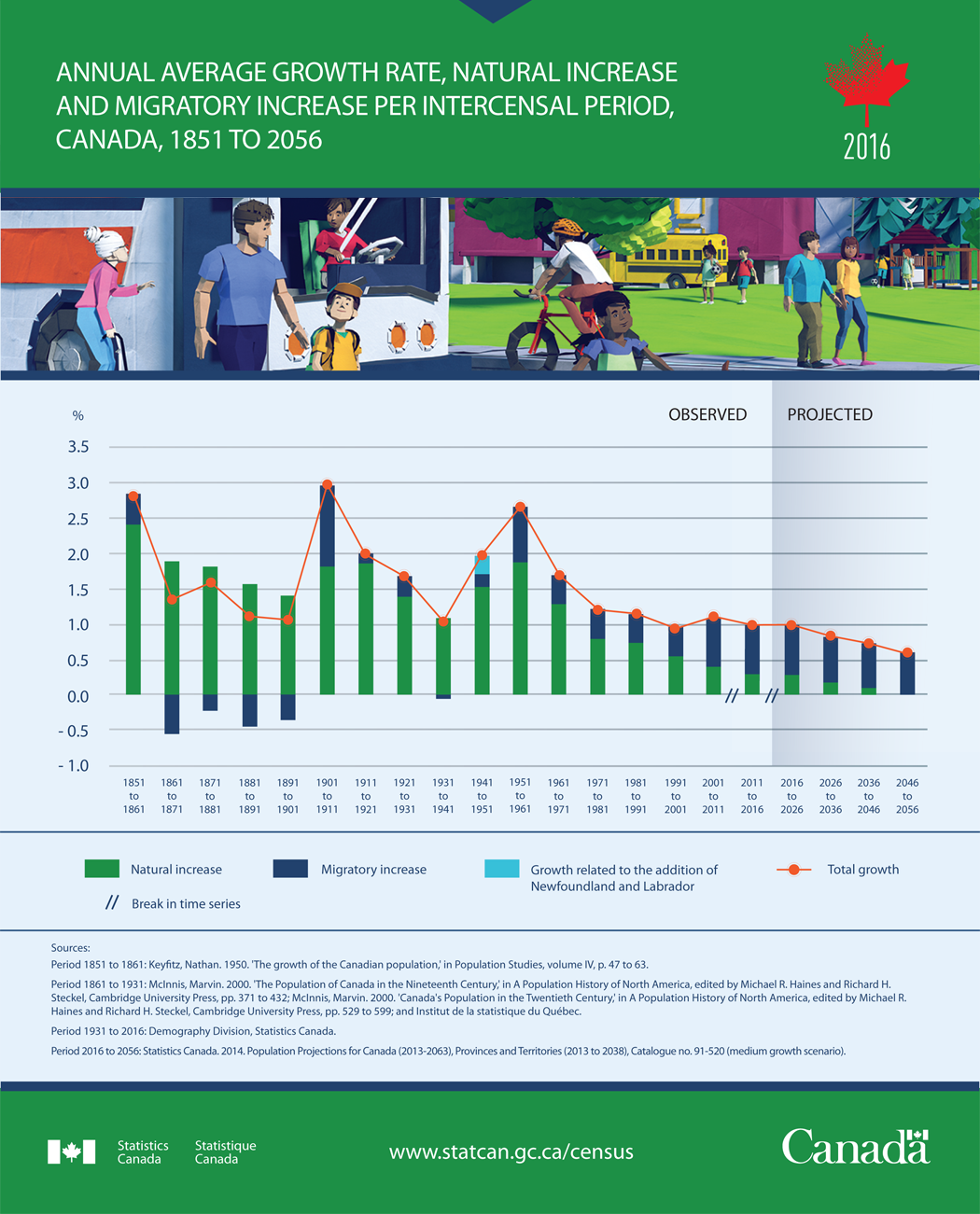 The Daily — Population size and growth in Canada: Key ...