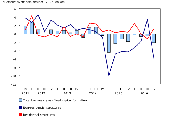 business gross fixed capital formation residential structure Gross capital formation is measured by the total value of the gross fixed capital formation, changes in inventories and acquisitions less disposals of.