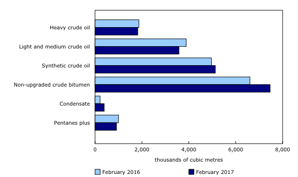 Production of crude oil and equivalent products by type of