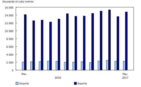 Chart 2: Exports and imports of crude oil by pipeline