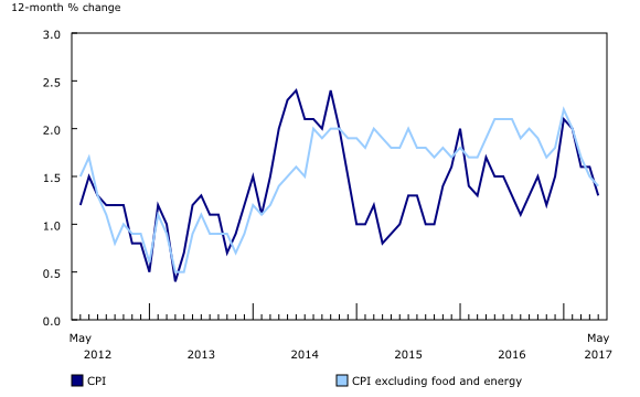 Chart 1: The 12-month change in the Consumer Price Index (CPI) and the CPI excluding food and energy