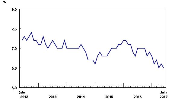 Graphique 2: Taux de chômage