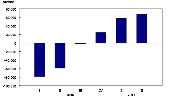 Variation d'une année à l'autre du nombre de postes vacants