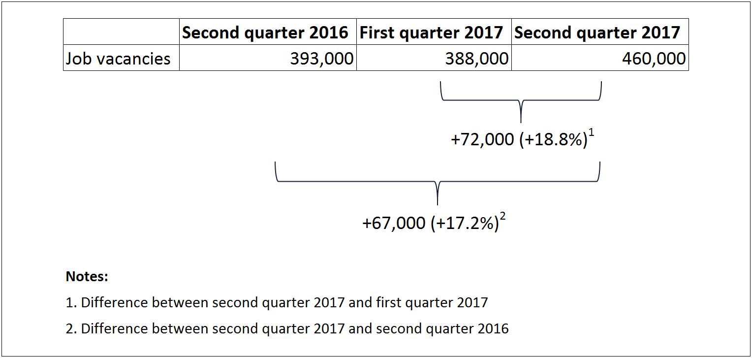 The Daily — Job vacancies, second quarter 2017