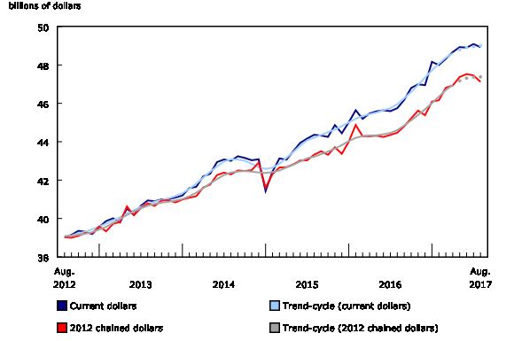 Chart 1: Retail sales decrease in August