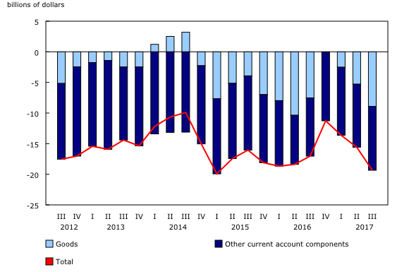 The Daily — Canada's balance of international payments
