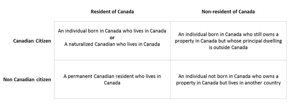 Examples Of Residency Status And Citizenship For Individuals
