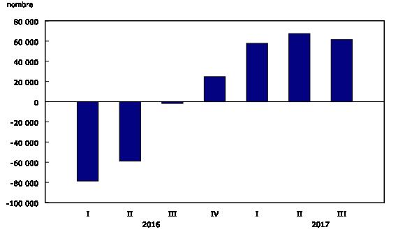 Graphique 1: Variation annuelle du nombre de postes vacants
