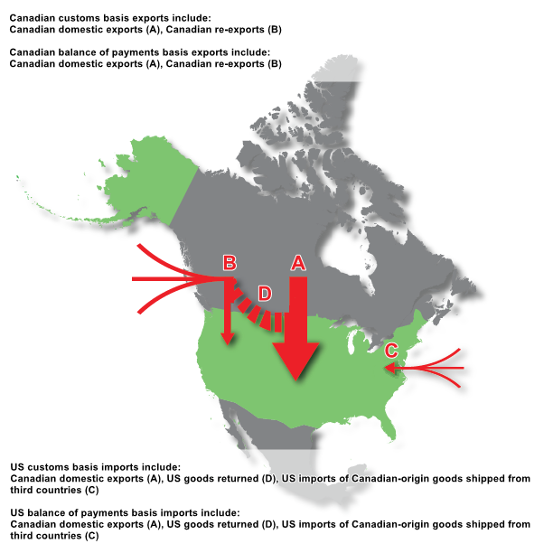 The Daily — Comparing Canadian and US bilateral trade in