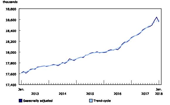 Chart 1: Employment