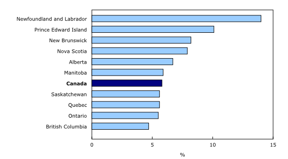 bar clustered chart&8211;Chart3,