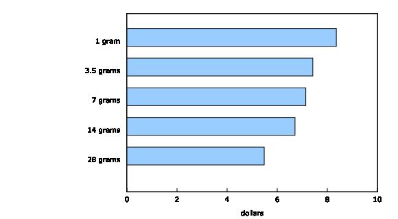 statistics canada dollars per gram by MJN Express