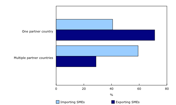 The Daily — Trade by Importer Characteristics – Goods, 2016