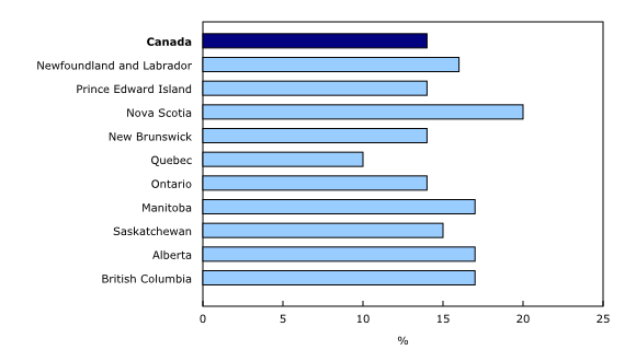 bar stacked chart&8211;Chart1,