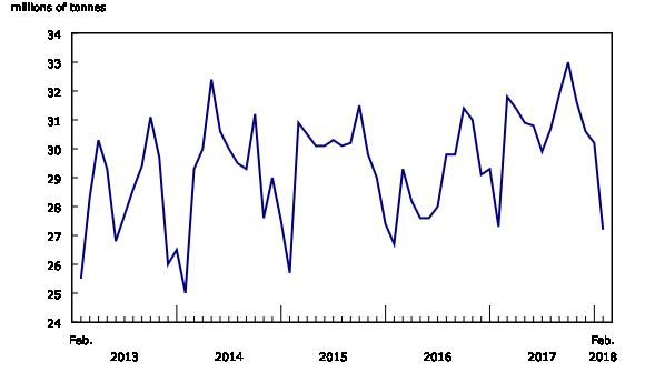 Chart 1: Railway carloadings, total tonnage shipped