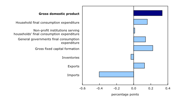 Chart 2: Contributions to percent change in real gross domestic product, first quarter