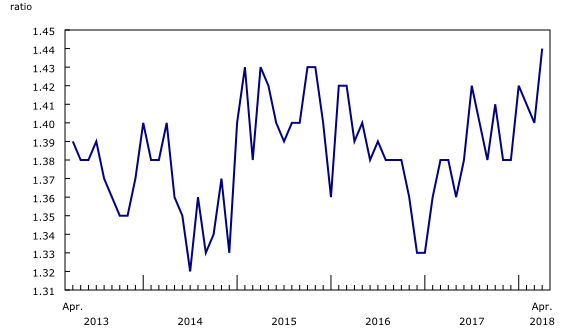 Chart 3: The inventory-to-sales ratio increases