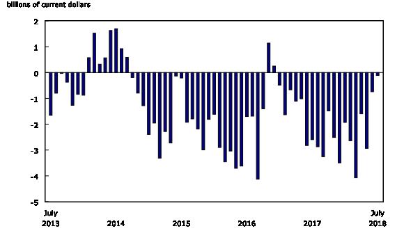 Chart 4: International merchandise trade balance