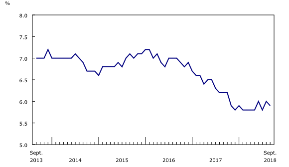 Chart 2: Unemployment rate