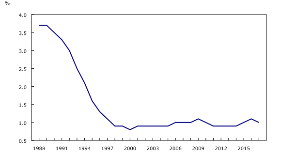 2e2a2192da13 Chart 1  The ratio of duties to Canada s total import value