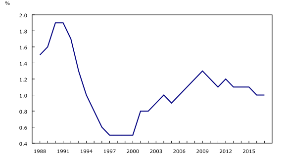 The Daily — Canada's import duties, 1988 to 2018