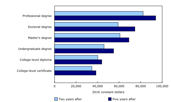 Chart 2: Median employment income of postsecondary graduates two and five years after graduation, by educational qualification, both sexes, 2011 longitudinal cohort