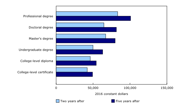 Chart 3: Median employment income of postsecondary graduates two and five years after graduation, by educational qualification, males, 2011 longitudinal cohort