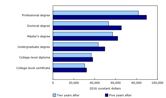 Chart 4: Median employment income of postsecondary graduates two and five years after graduation, by educational qualification, females, 2011 longitudinal cohort