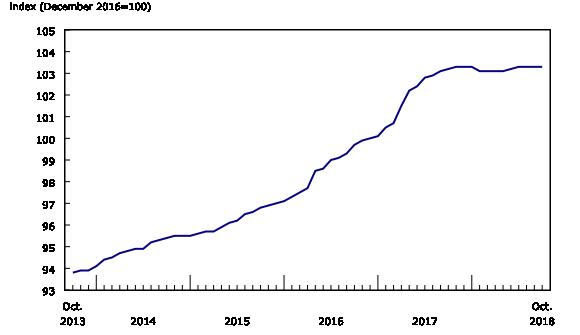 Chart 1: New Housing Price Index