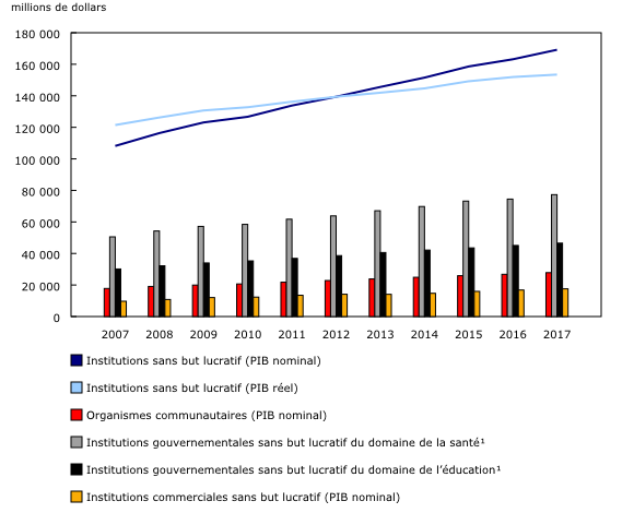 Graphique 1: Produit intérieur brut (PIB) réel et nominal du secteur sans but lucratif, selon le sous-secteur, de 2007 à 2017