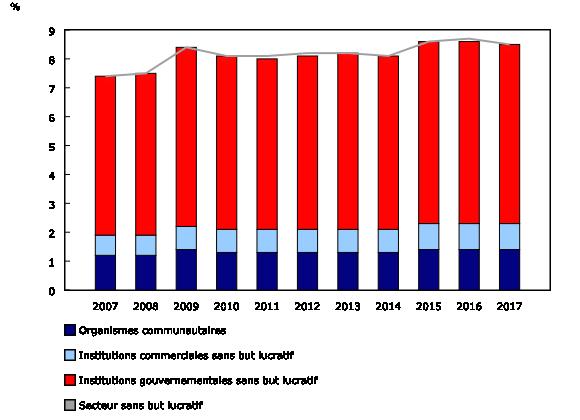 Graphique 2: Part du produit intérieur brut du secteur sans but lucratif, selon le sous-secteur, de 2007 à 2017