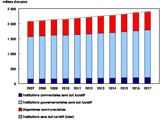 Graphique 4: Emploi dans le secteur sans but lucratif, de 2007 à 2017
