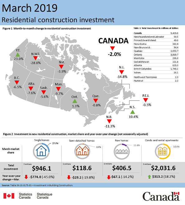 Thumbnail for Infographic 1: Investment in residential construction, March 2019