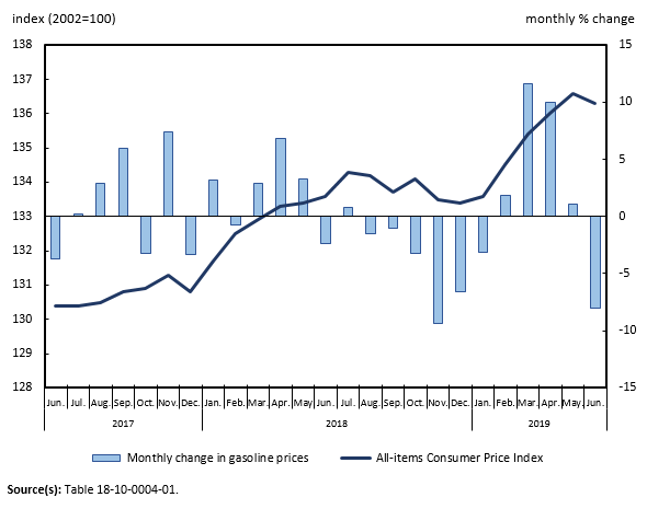 The Daily — Consumer Price Index, June 2019