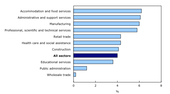 Chart 2: Year-over-year change in average weekly earnings in the 10 largest sectors, September 2019