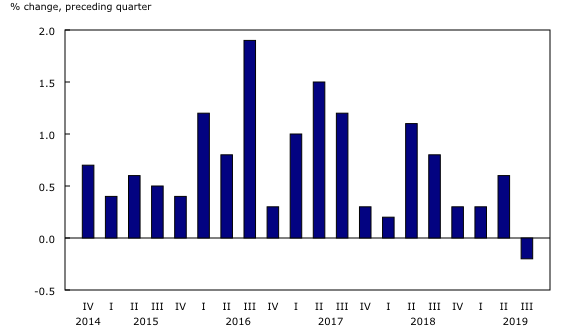 column clustered chart&8211;Chart1, from fourth quarter 2014 to third quarter 2019