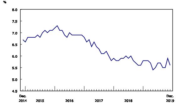 Chart 2: Unemployment rate