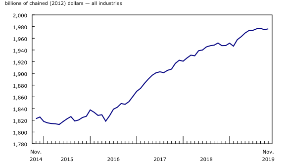 Chart 1: Real gross domestic product edges up