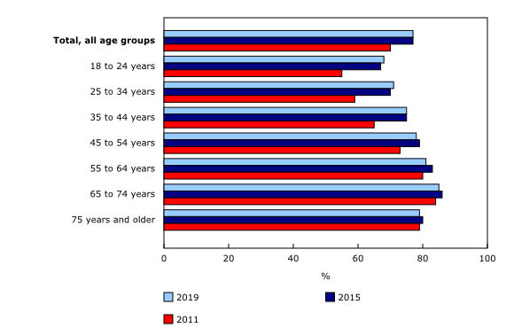 Chart 1: Voter turnout by age group, 2011, 2015 and 2019 federal elections