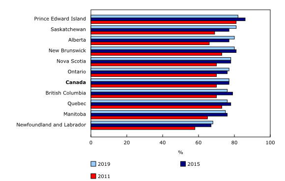 Chart 2: Voter turnout by province, 2011, 2015 and 2019 federal elections