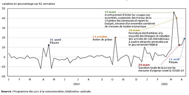 Vignette de l'infographie 1: Variation sur 52 semaines des ventes hebdomadaires de certaines épiceries