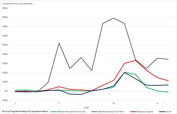 Vignette de l'infographie 2: Variation sur 52 semaines des ventes hebdomadaires de certains produits de santé et de soins personnels