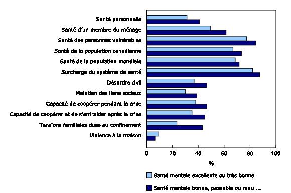 Graphique 1: Préoccupations de la population canadienne quant aux répercussions de la COVID-19
