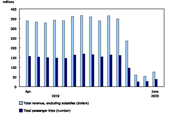 Chart 1: Urban public transit operating revenue and passenger trips