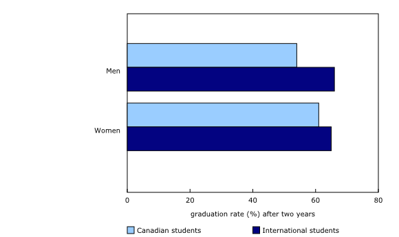 bar clustered chart&8211;Chart2,