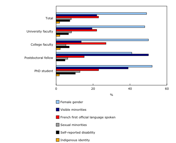 Chart 1: Proportion of faculty and researchers identifying with selected socio-demographic characteristics, by academic role