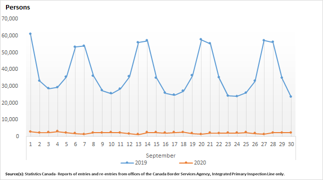 Thumbnail for Infographic 1: United States residents entering Canada in US-licensed automobiles, September 2019 and September 2020