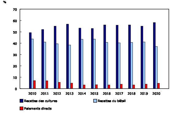 Graphique 1: Total des recettes des cultures, du bétail et des paiements directs en proportion des recettes monétaires agricoles totales, janvier à septembre, Canada, 2010 à 2020